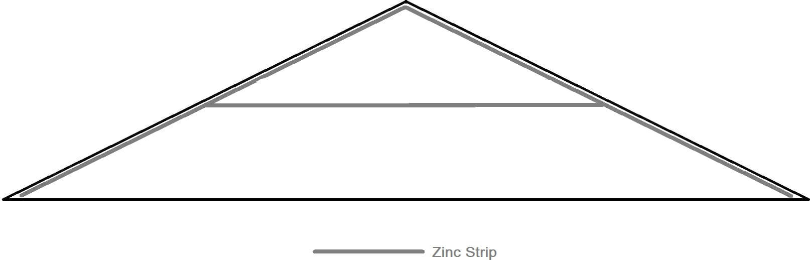 zinc strip illustration 2