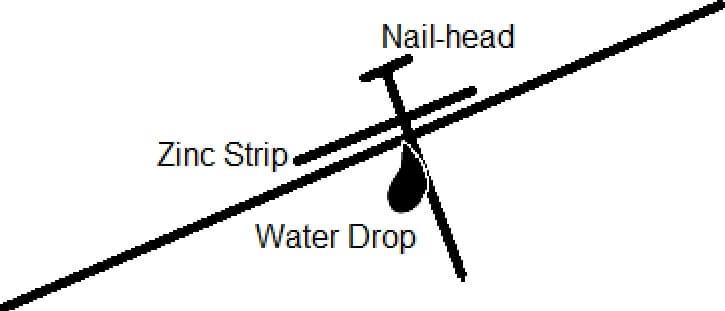 zinc strip illustration 1